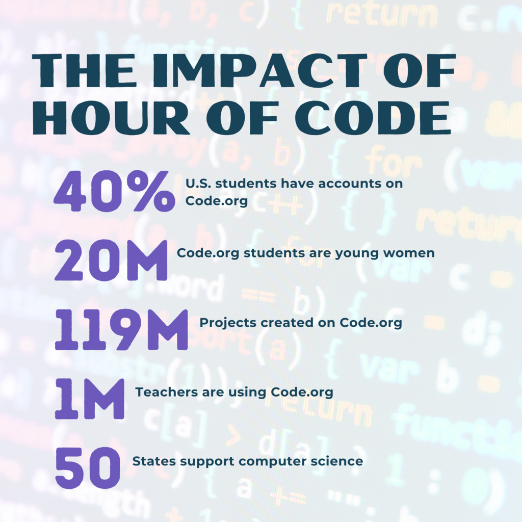 Data from CODE.org reflecting the impact Hour of Code has made